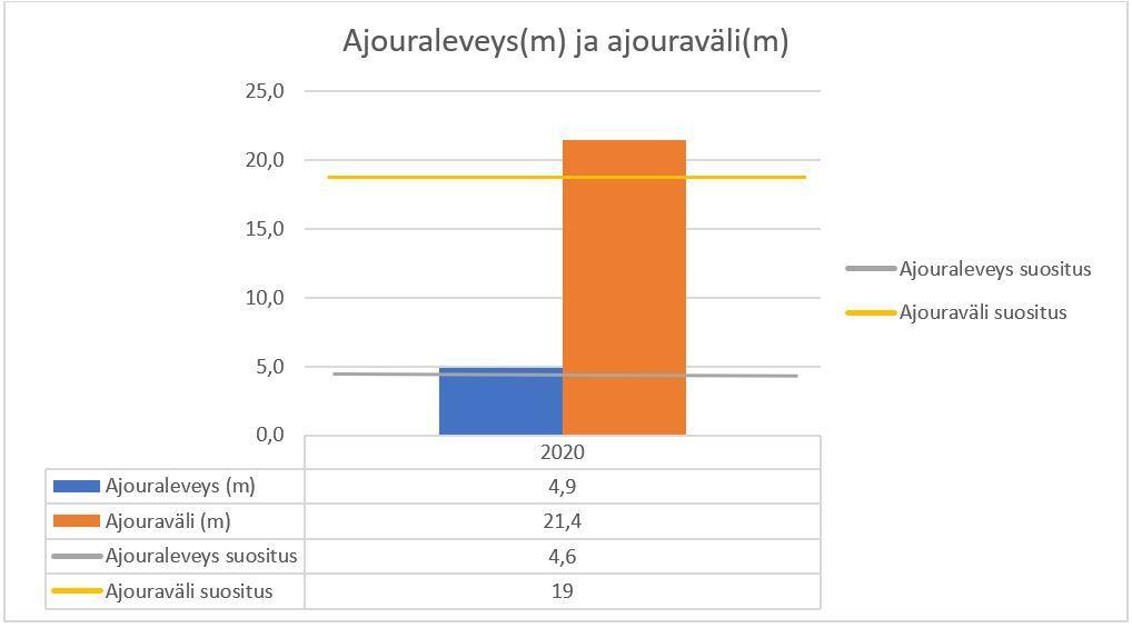 Ajouraleveys ja ajouraväli kaavio